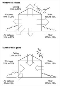 Insulation heat flow